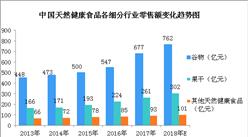 2018年中国天然健康食品行业零售情况及驱动因素分析(图)