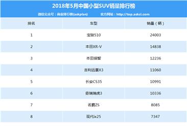 2018年5月小型SUV车型销量排行榜:宝骏510实力第一(附排名)