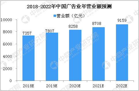 3%,预计2018-2022年我国广告业营业额均复合增长率约为5.