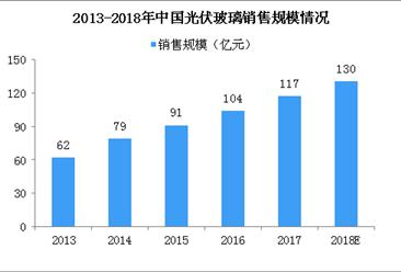 2018年光伏玻璃销售规模将达130亿 光伏新政致行业面临新挑战(图)