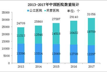 2017年民营医院比公立医院多6462个 4张图告诉你民营医院发展现状(图)