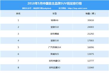 2018年5月自主品牌SUV销量排名:哈弗H6/宝骏510/吉利博越前三(附榜单)