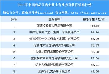 2017年中国药品零售企业主营业务营收百强排行榜:同仁堂第二(附榜单)