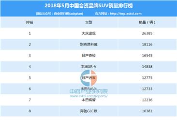 2018年5月中国合资品牌SUV销量排行榜