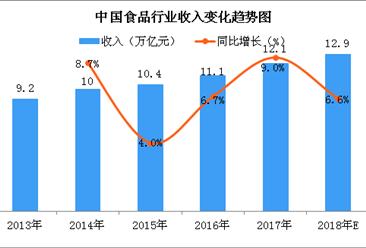 中国食品行业市场规模预测:2018年食品行业收入将达12.9万亿元(图)