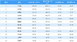 2018年5月中国各省市彩色电视机产量排行榜