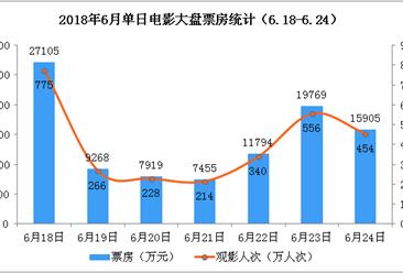 2018年6月电影市场周报: 单周票房9.9亿元  环比下跌3%(6.18-6.24)