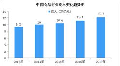 2017年中国食品行业收入情况及增长动力分析(图)