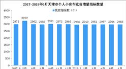 2018年6月天津车牌竞价结果出炉:个人最低成交价继续下降(附查询网址)