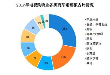 2018年中国电视购物业市场现状分析及发展趋势预测(图)