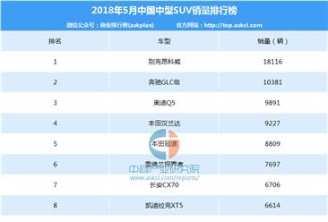2018年5月中国中型SUV车型销量排行榜