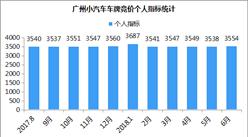 超5万又破纪录!2018年6月广州小汽车车牌竞价数据分析(图表)