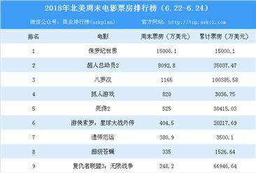 2018年6月北美电影周末票房排行榜:《侏罗纪世界2》首周斩获1.5亿美元(6.22-6.24)