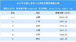 2017年全国31省市药品销售额排行榜:广东第一 北京第二(附榜单)