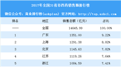 2017年全国31省市西药销售额排行榜:广东等5省市销售额超千亿(附榜单)