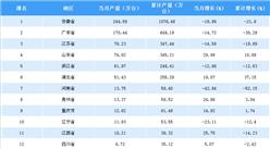 2018年5月中国各省市冰箱产量排行榜