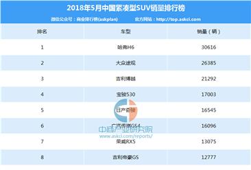 2018年5月中国紧凑型SUV销量排行榜
