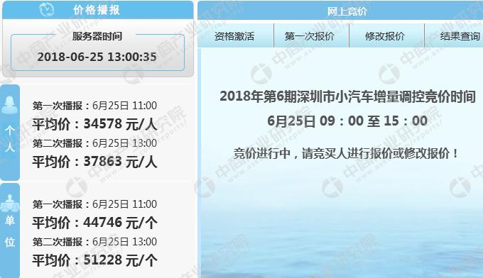 2018年7月深圳小汽车车牌竞价预测:个人车牌竞价涨跌难卜(附查询网址)