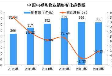 2017年中国电视购物业销售情况分析:销售额突破360亿元(图)