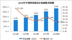 中国网络游戏市场分析及预测:2018年市场规模将达2345亿元(图)