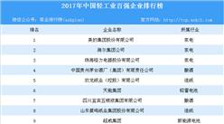 2017年中国轻工业百强企业名单出炉:美的位列榜首(附名单)