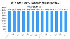 2018年6月天津车牌摇号预测:个人车牌摇号中签率会降吗(附查询网)