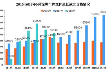 2018年6月深圳市小汽车车牌竞价情况统计分析(附图表)