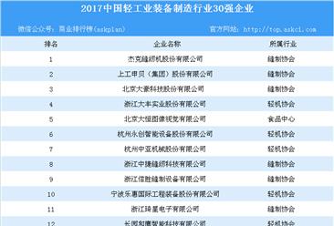 2017年中国轻工装备制造企业30强名单出炉(附详细名单)