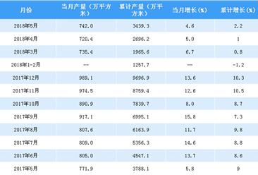 2018年1-5月中国夹层玻璃产量3439.3万平方米 累计增长2.2%(附图表)