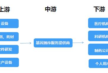 基因测序行业产业链分析:中游整体竞争较为激烈