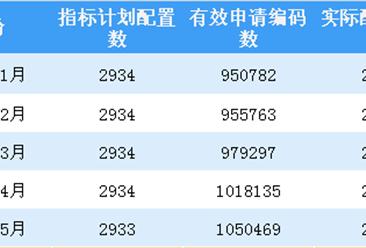 2018年6月深圳小汽车车牌摇号预测:个人中签率约0.25%(图)