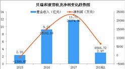 貝瑞和康2018年Q1經營業績分析:實現凈利6566.7萬元 同比增69.37%