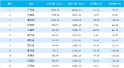 2018年5月全国各省市手机产量排行榜:广东省手机产量第一(附榜单)