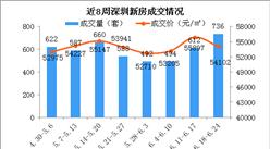 2018年第25周深圳新房市场周报:龙岗房价跌至3.5万 罗湖房价上涨15%(图)