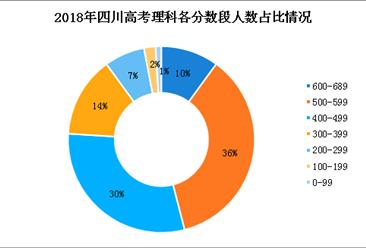 2018四川高考理科成绩500分以上近半数 0分竟有3888人!(图)