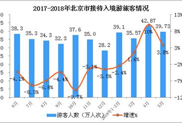 外籍游客暴雨被困长城 2018年1-5月北京市入境旅游数据分析(图)