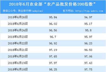 2018年6月26日农产品批发价格指数分析:猪肉价格上升0.1%(表)