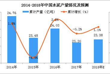 2018年1-5月全國水泥累計產量近8億噸 累計下滑0.8%(附圖表)