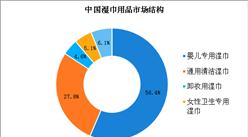 2018年中国湿巾市场规模将超50亿 婴儿专用湿巾占据半壁江山(图)