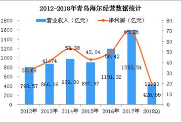 2018年Q1青岛海尔经营数据分析:净利润增长14.02%(图)