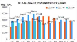 2018年6月天津市小汽车车牌竞价情况统计分析(附图表)