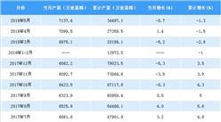 2018年1-5月中国平板玻璃产量统计分析:产量累计下降1.3%(附图表)