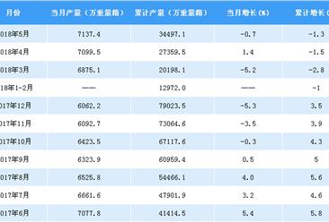 2018年1-5月中国平板玻璃产量分析:产量累计下降1.3%(附图表)