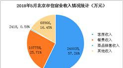 """""""数""""读2018年北京市星级酒店经营情况:1-5月住宿收入增长13.5%(附图表)"""