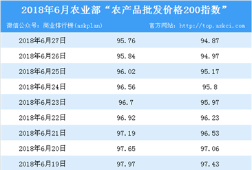 2018年6月27日农产品批发价格指数分析:西瓜价格涨幅最大(表)