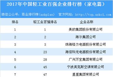 2017年中国轻工业百强企业排行榜(家电篇):美的/海尔/格力位列前三