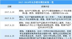 长沙市限购区二手房交易个税收率上调至2% 2018长沙楼市调控政策一览(图)