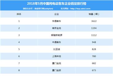 2018年5月纯电动客车企业销量排名:宇通/南京金龙/银隆前三