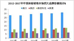 2018中國四大冰箱企業財力大比拼:美的/海爾/海信/美菱哪家強?(附圖)