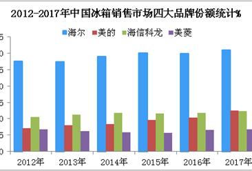 2018中国四大冰箱企业财力大比拼:美的/海尔/海信/美菱哪家强?(附图)